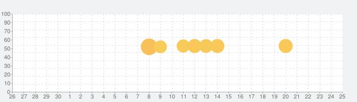 お部屋探し goo住宅・不動産・賃貸・物件 検索アプリ  賃貸 物件検索(賃貸マンション、アパート)の話題指数グラフ(7月25日(日))
