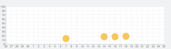 麻雀ソリティア!の話題指数グラフ(10月25日(月))