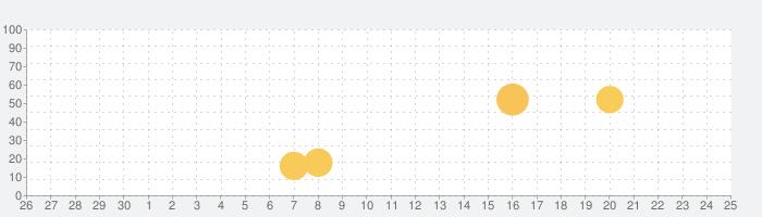 DIGI 時計ウィジェットの話題指数グラフ(7月25日(日))