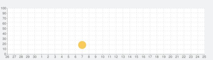 Thumb Drift — ワイルドなドリフト&レースゲームの話題指数グラフ(10月25日(日))