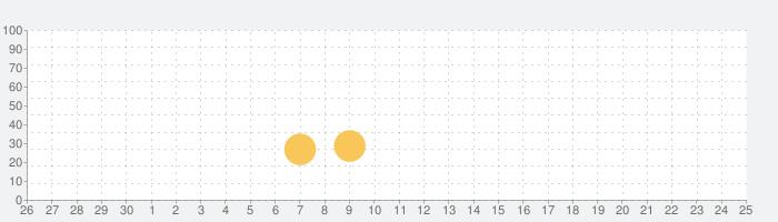 ウォーハンマーコンバットカード-40Kエディションの話題指数グラフ(10月25日(日))