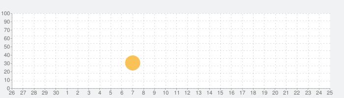 朱贝-在线直播交友软件の話題指数グラフ(10月25日(日))