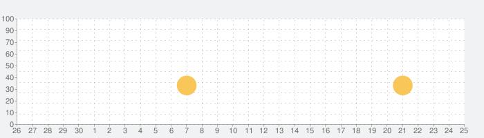 狼ゲーム 〜アナザー〜の話題指数グラフ(10月25日(日))