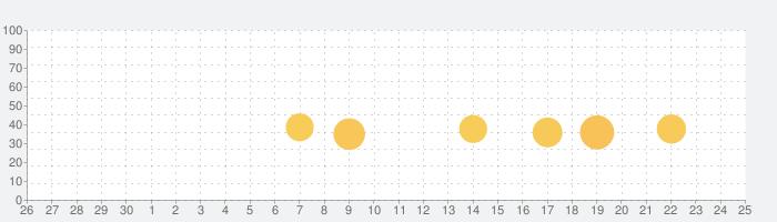 Doly - ヨドバシ電子書籍リーダーの話題指数グラフ(10月25日(月))