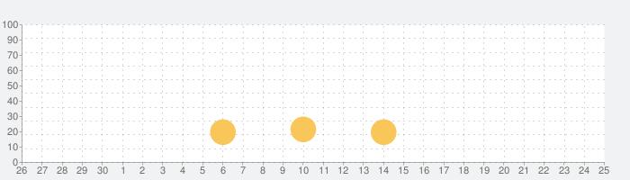 FiLMiC Firstlight - 写真アプリの話題指数グラフ(5月25日(月))