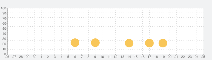 Jungle Marble Blast Liteの話題指数グラフ(7月25日(日))