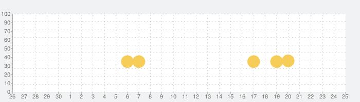 CSR Racing 2-リアルタイム‧ドラッグレースの話題指数グラフ(10月25日(日))