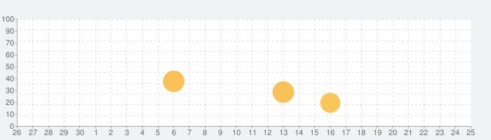 トラベラーズノートの話題指数グラフ(10月25日(月))