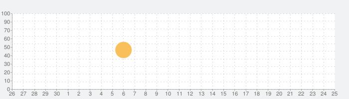 지피지기-사주운세궁합の話題指数グラフ(10月25日(月))