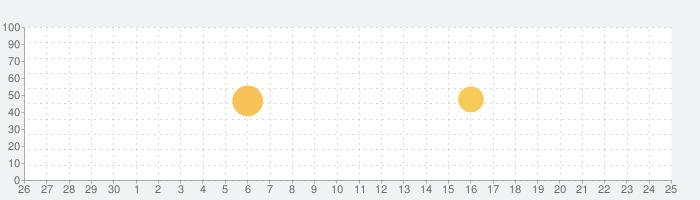 투믹스 - 웹툰 (무료웹툰/인기만화)の話題指数グラフ(10月25日(月))