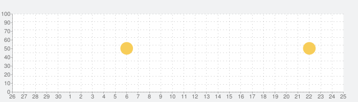 趣味de-婚活・恋愛 ~ホビマリ~の話題指数グラフ(7月25日(日))