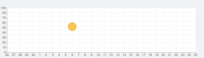 N2 TTS用追加声質データ(女声A)の話題指数グラフ(10月25日(月))