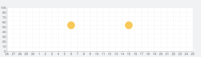 プランナー5d: 家のインテリアデザインと部屋のレイアウトを作成するの話題指数グラフ(7月25日(日))