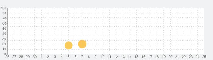 僕の兵士に手を出すなの話題指数グラフ(7月25日(日))