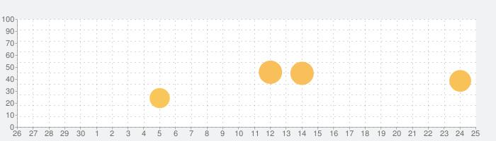 式と履歴が見れる電卓 PanecalST Plusの話題指数グラフ(10月25日(日))