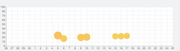 iCamera – iOS Camera, iPhone Cameraの話題指数グラフ(7月25日(日))