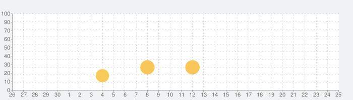 Meteorfall: Journeysの話題指数グラフ(10月25日(日))