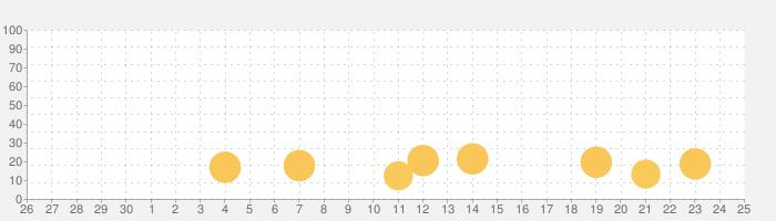 虚構新聞/虚構新聞社公式アプリの話題指数グラフ(10月25日(月))