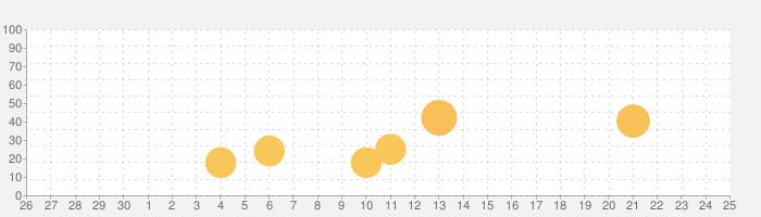 ご当地ガイドの話題指数グラフ(10月25日(月))