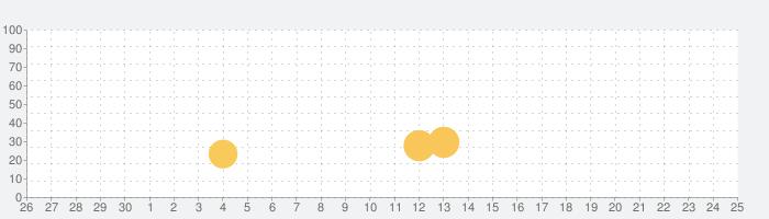 Mega Ramp Car Jumpingの話題指数グラフ(7月25日(日))
