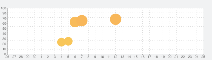 脱出ゲーム1-Escape Room-の話題指数グラフ(7月25日(日))
