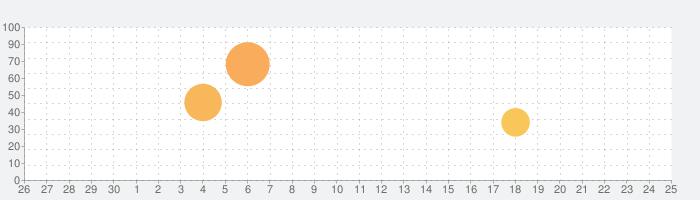 石倉昇九段の囲碁講座 入門編の話題指数グラフ(7月25日(日))