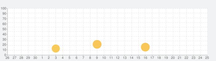 Keyplan 3D - 建築計画の話題指数グラフ(10月25日(月))