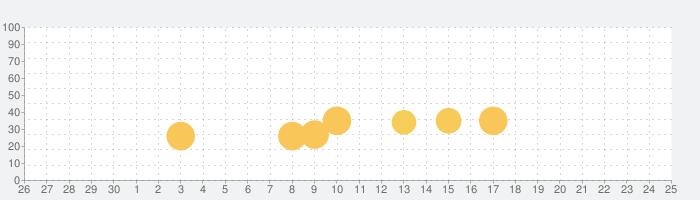 実戦詰碁の話題指数グラフ(10月25日(日))