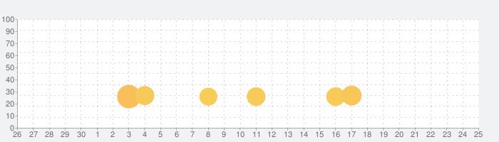 ハッピーバースデーフレームコレクション - ステッカーの話題指数グラフ(7月25日(日))