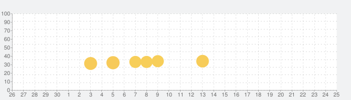 ゾンビディフェンスの話題指数グラフ(10月25日(日))