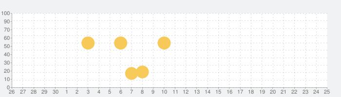 tenki.jp 日本気象協会の天気予報専門アプリの話題指数グラフ(10月25日(日))