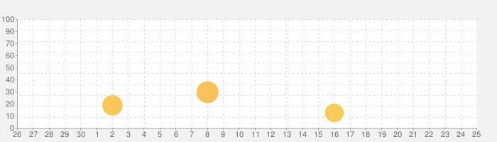 カラーウィジェット - Color Widgetsの話題指数グラフ(10月25日(月))