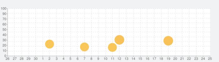 クレイジー/お笑いまとめアプリの話題指数グラフ(10月25日(月))