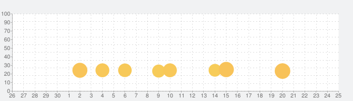 Mensa IQ Checkの話題指数グラフ(7月25日(日))