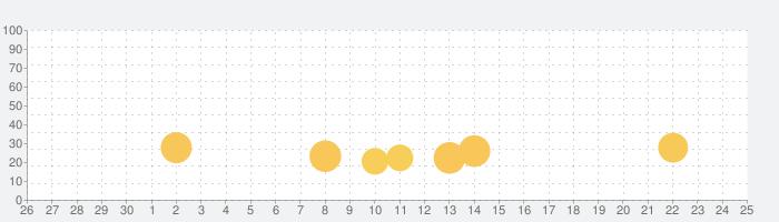 デジモンカードゲーム ティーチングアプリの話題指数グラフ(5月25日(月))