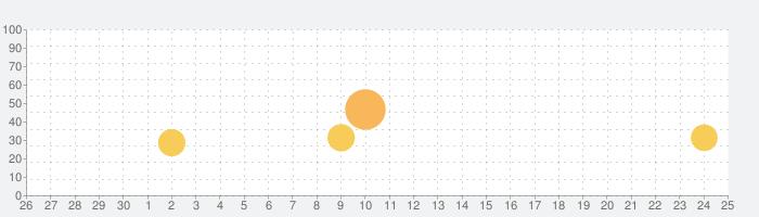 Moonlight Mahjongの話題指数グラフ(7月25日(日))