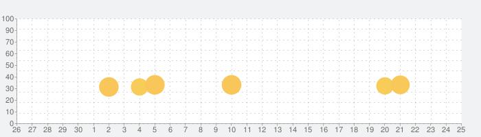 信長の野望・全国版の話題指数グラフ(5月25日(月))