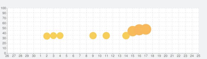 サクラスクールシミュレーターの話題指数グラフ(10月25日(日))