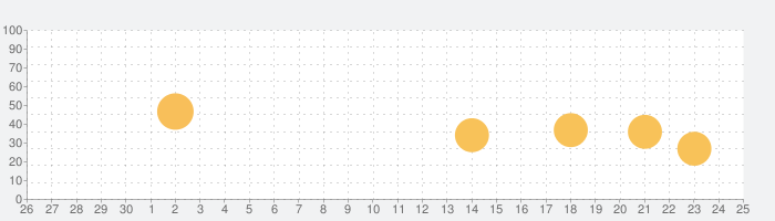 Turbo VPN: 無制限セキュリティのインターネット接続の話題指数グラフ(10月25日(月))