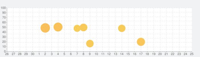 MC LAN Proxy - Servers on PS4/Xboxの話題指数グラフ(7月25日(日))