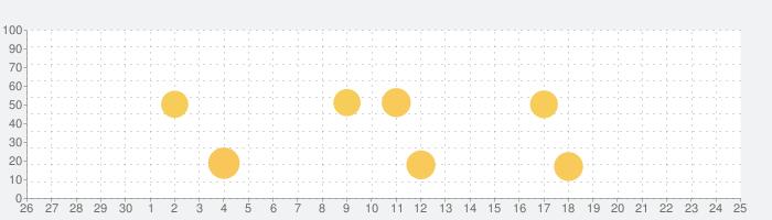 Nebo: メモ作成と注釈の話題指数グラフ(7月25日(日))