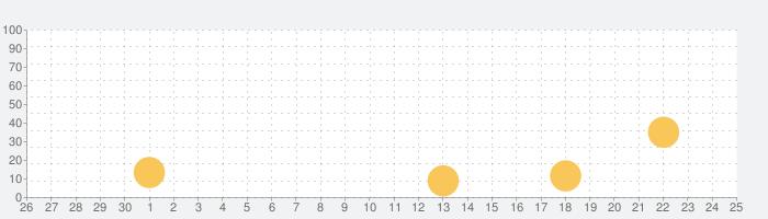 MGトレーニングアプリの話題指数グラフ(7月25日(日))