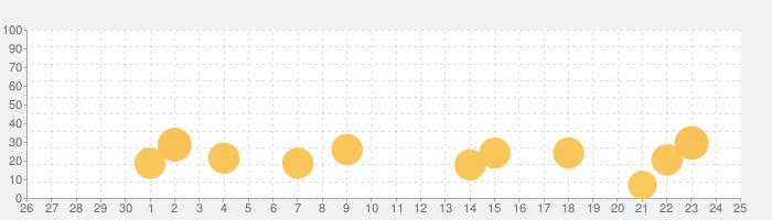 Super Cleanerの話題指数グラフ(10月25日(日))