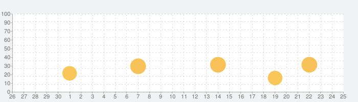 翻訳 カメラ - 翻訳 アプリ - Translateの話題指数グラフ(10月25日(日))