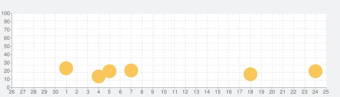 みんなの五目並べ~連珠と五目~の話題指数グラフ(7月25日(日))
