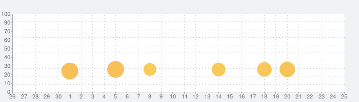 第二種電気工事士の話題指数グラフ(7月25日(日))