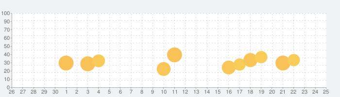 【優待版】新明解国語辞典 第七版 公式アプリの話題指数グラフ(10月25日(月))