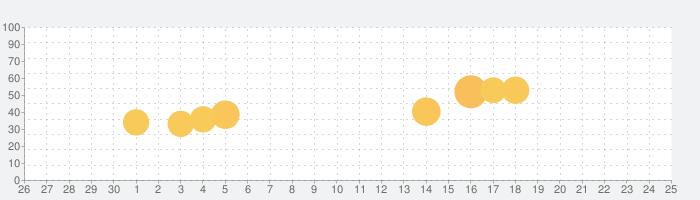 キーリンバの話題指数グラフ(7月25日(日))