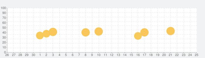 ホームマウスシミュレーター:Virtual Mother&Mouseの話題指数グラフ(7月25日(日))