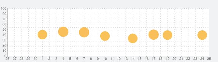 ポケットマップ Liteの話題指数グラフ(10月25日(月))
